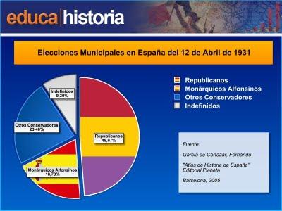 elecciones municipales 1931