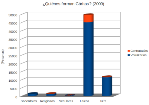 caritas_composicion_200911