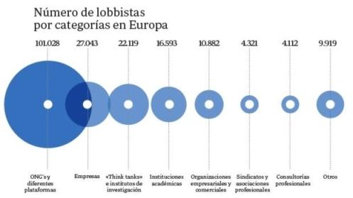 lobbystas-categorias-europa-620x349-620x349