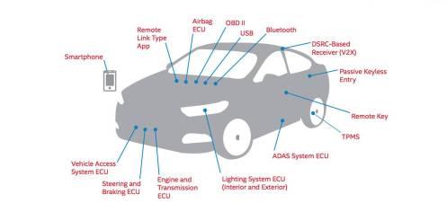 formas-hackear-un-coche-2_1440x655c