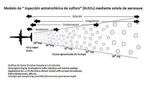 535px-modelo_de_inyeccion_estratosferica_de_sulfuro_por_medio_de_estela_de_aeronave