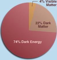 darkenergy_what_is_piechart