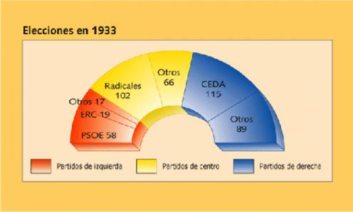 elecciones-generales-1933