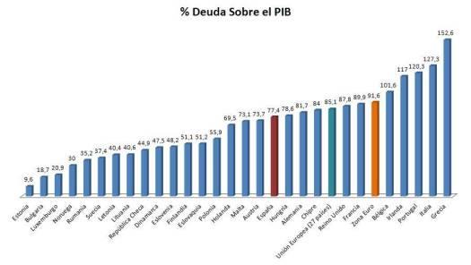 paises-europeos-con-mas-deuda